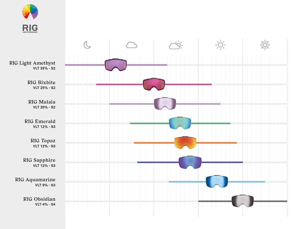 고글 RIG 렌즈 날씨별 차트